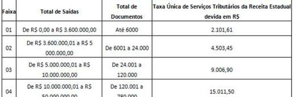 Regulamentada a Taxa única de serviços tributários (TUT) - RJ