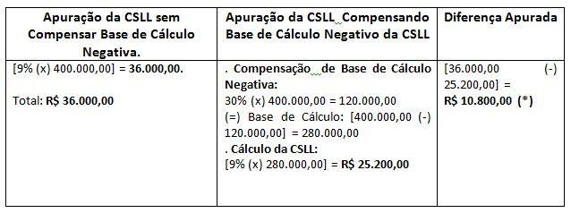 Base de Clculo Negativa da CSLL Compensao VS No compensao