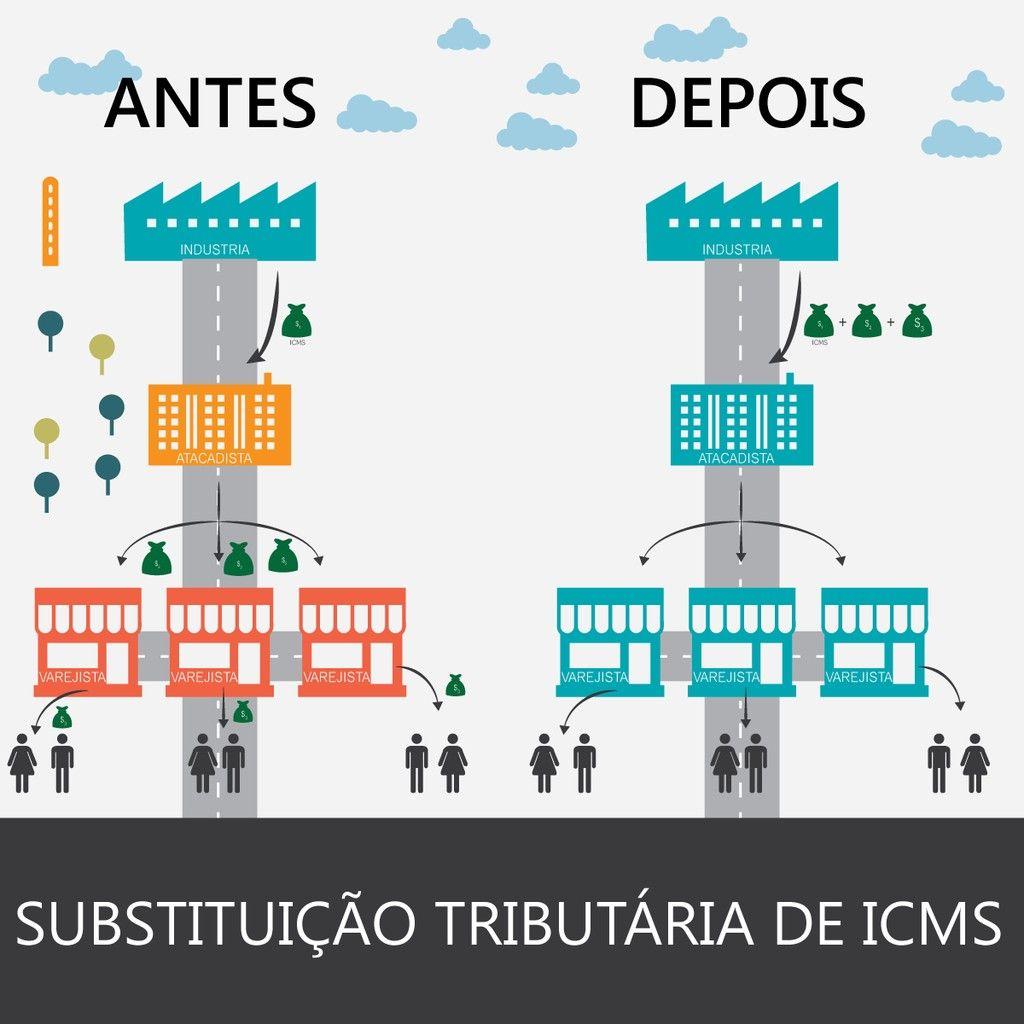 Como funciona a Substituio Tributria em ICMS