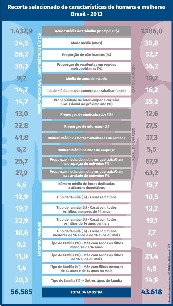 A diferena salarial entre homens e mulheres no Brasil