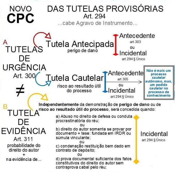 Novo CPC e as Tutelas Provisrias