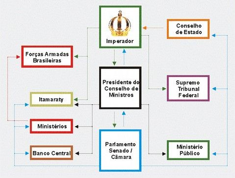Por que Monarquia Parlamentarista