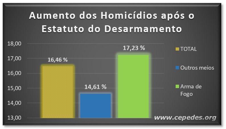 Aps o Estatuto do Desarmamento homicdios com uso de arma de fogo so os que mais crescem
