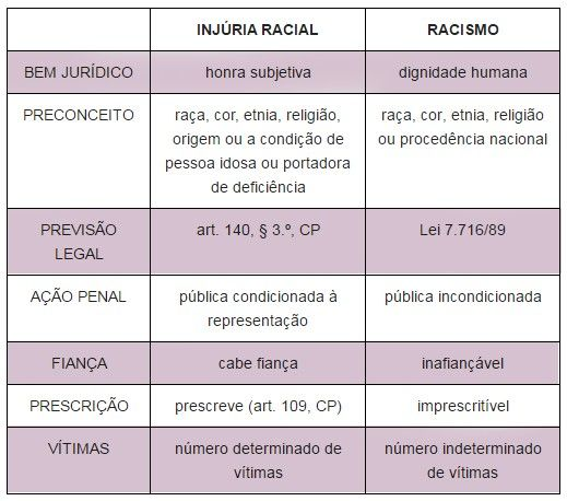Injria x Racismo qual a diferena entre os dois