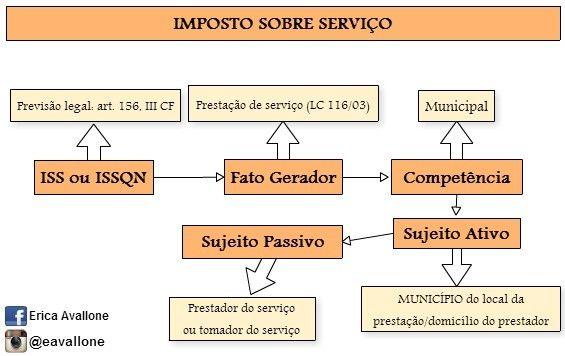 Entenda ISS - Imposto sobre Servio