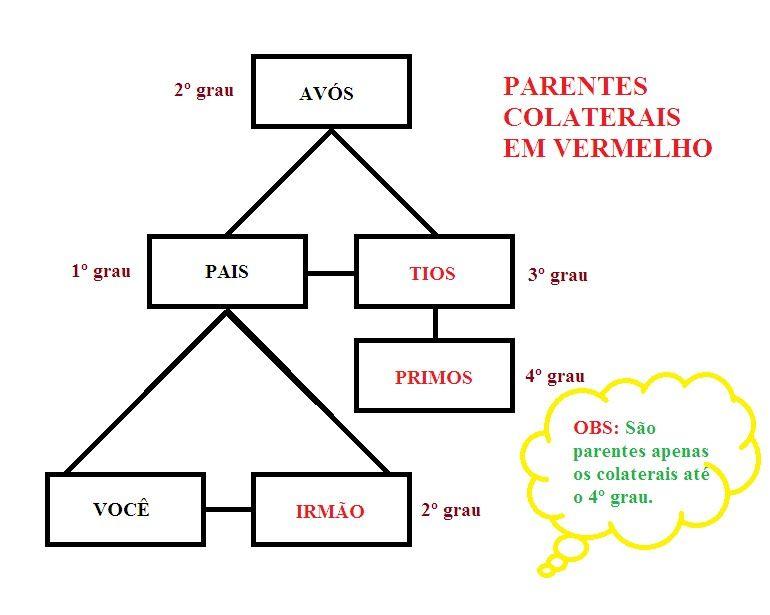 Aprenda a montar sua rvore Genealgica e saiba tudo sobre Relaes de Parentesco