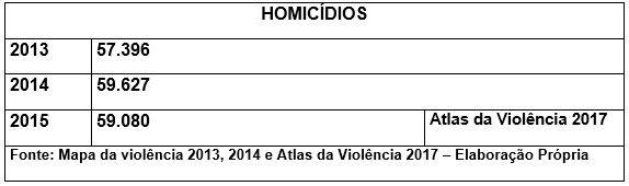 Principais elementos que fomentam a criminalidade no Brasil