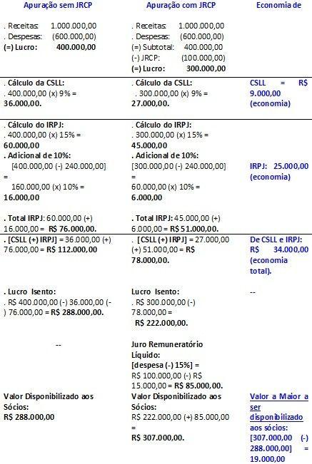 Juros Sobre Capital Prprio - Limites de dedutibilidade