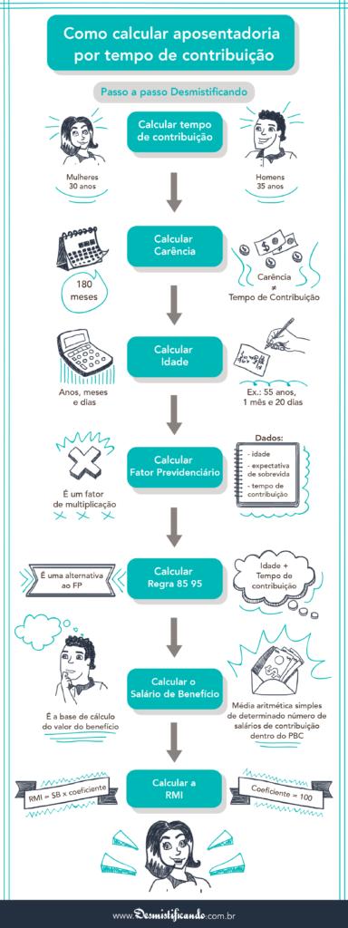 Infogrfico - Como Calcular Aposentadoria Por Tempo de Contribuio