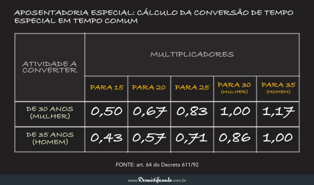 Tabela de Converso Aposentadoria Especial 03
