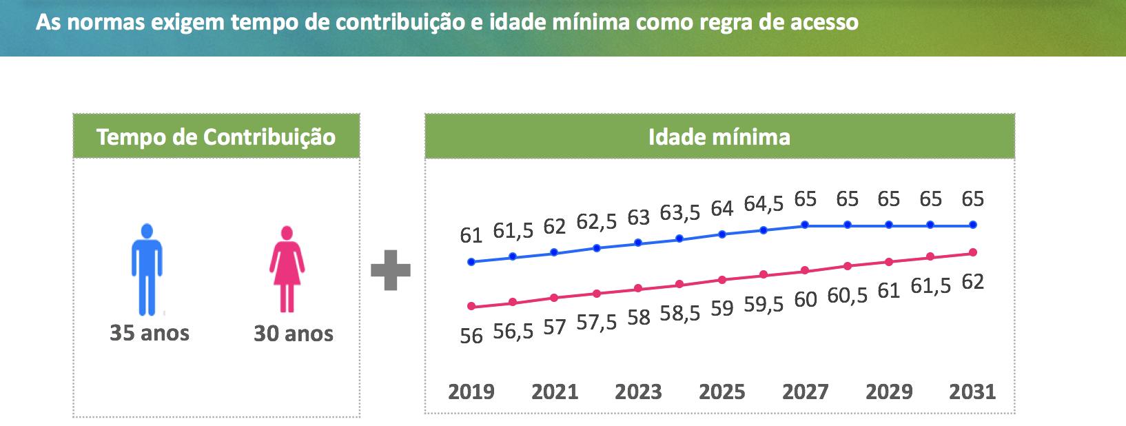 Entenda as regras de transio propostas pela reforma da Previdncia Poder360