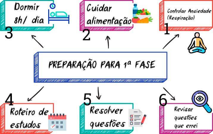 Mapa Mental para 1 Fase OAB