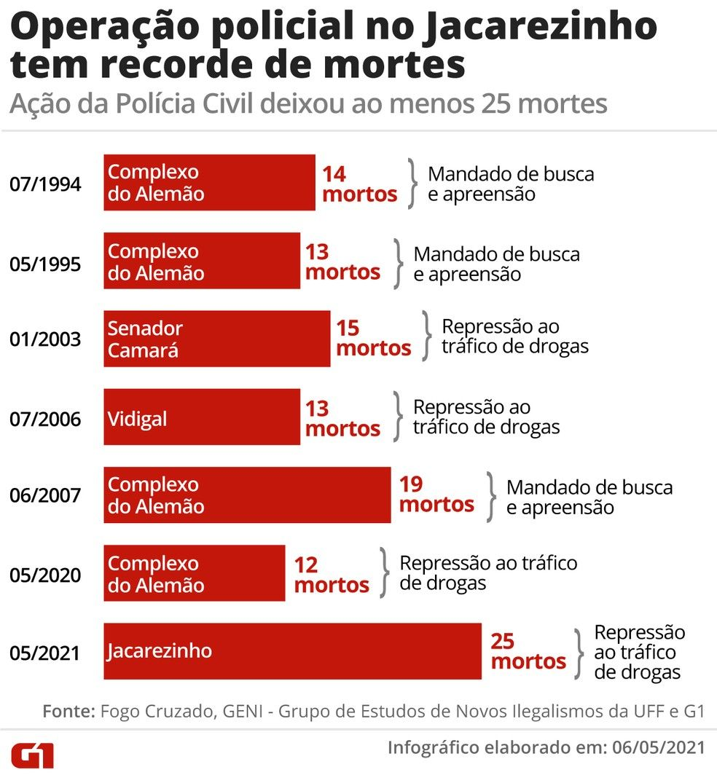 Operao policial no Jacarezinho tem recorde de mortes Foto Editoria de ArteG1