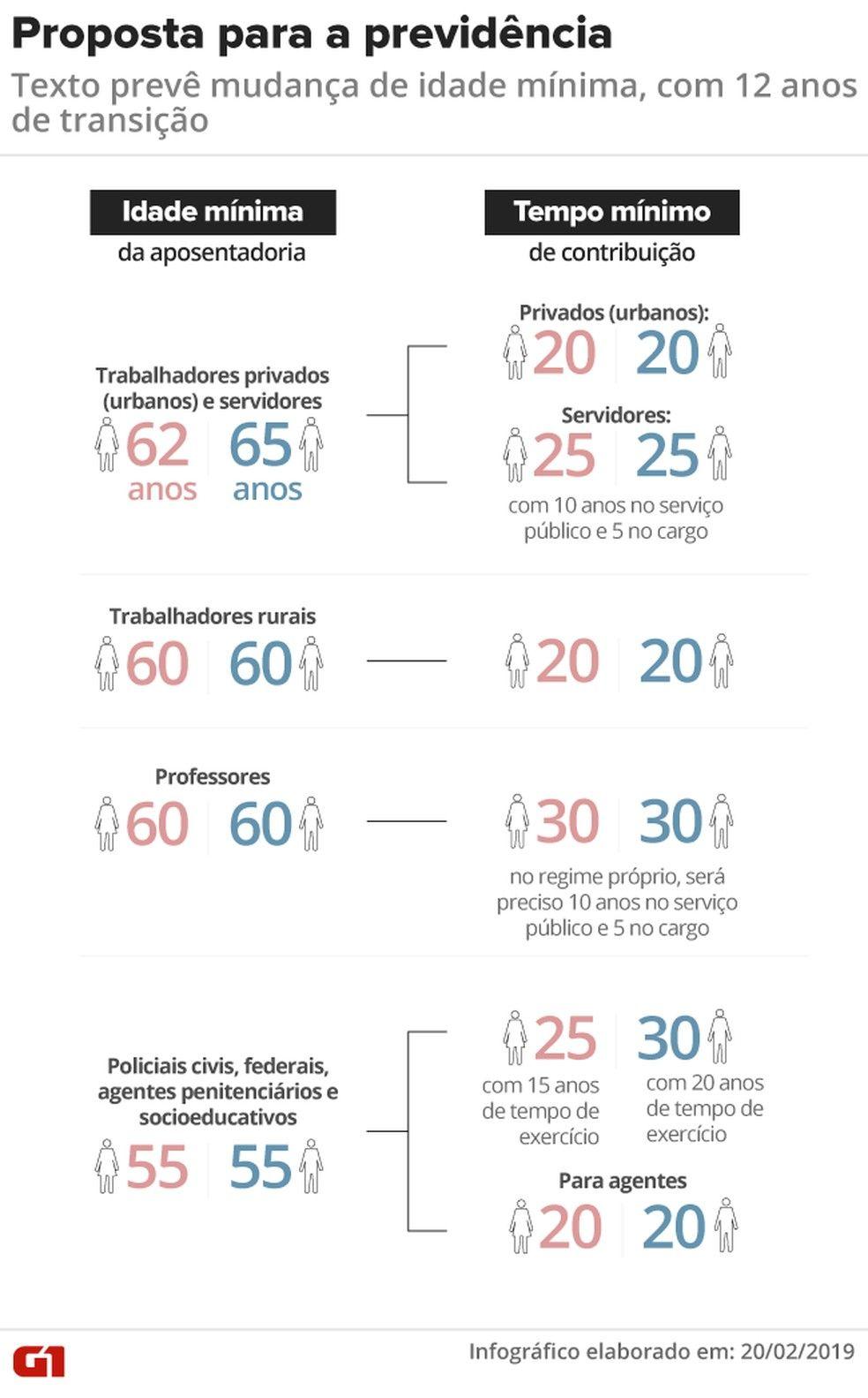 Proposta da reforma da Previdncia idade mnima e tempo de contribuio Foto Juliane Monteiro e Rodrigo CunhaG1