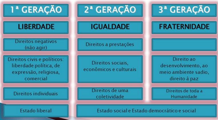 geraes dos direitos fundamentais - Pesquisa Google Direitos sociais Direitos e garantias fundamentais Direitos fundamentais