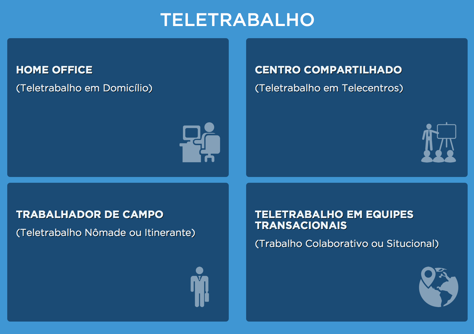 Teletrabalho - Modalidades