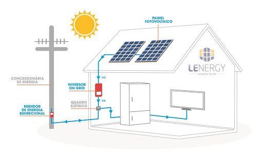 Resultado de imagem para Sistema de compensao de Energia Eltrica