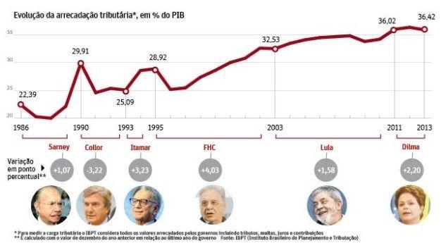 Os impactos da alta carga tributria para o desenvolvimento do Brasil