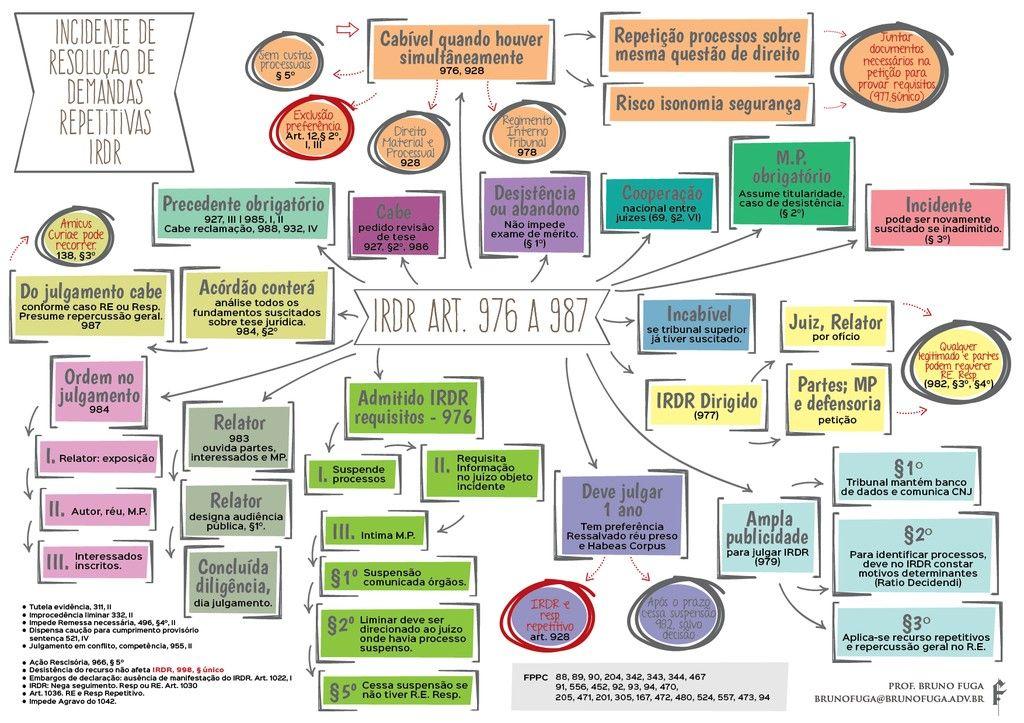 Mapa Mental IRDR no CPC2015