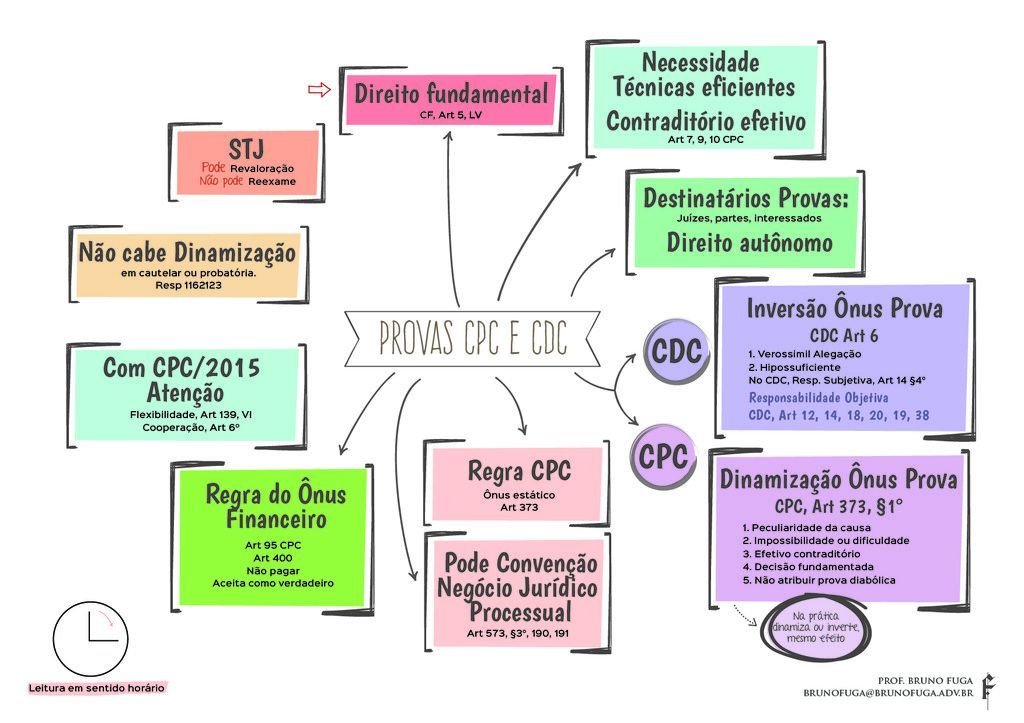 Mapa Mental Sobre Provas no CPC2015