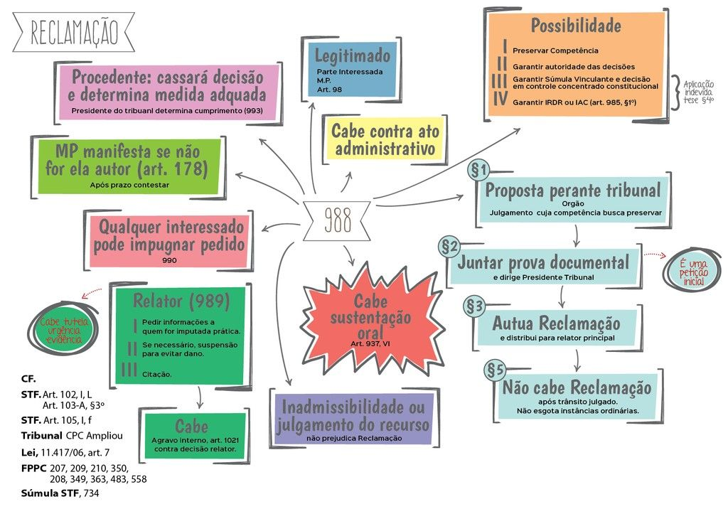 Mapa Mental Reclamao CPC