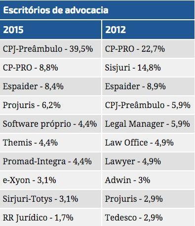 Conhea os softwares jurdicos mais usados por escitrios e empresas