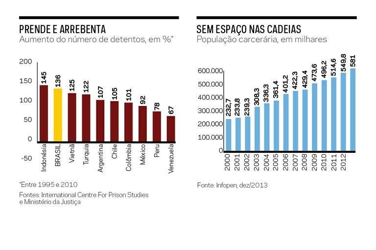 Se cadeia resolvesse o Brasil seria exemplar