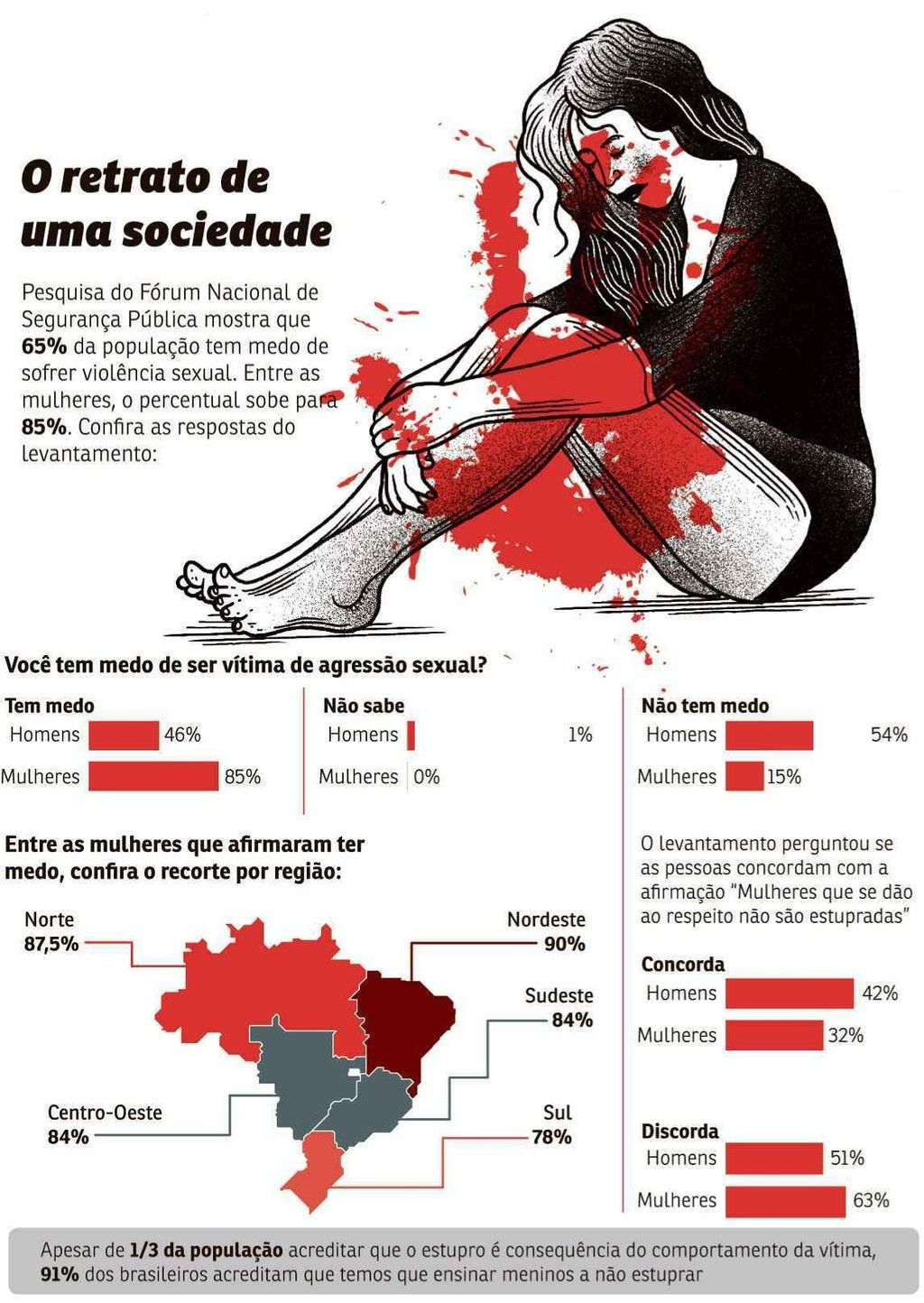 Um em cada trs brasileiros culpa as mulheres por estupro diz pesquisa