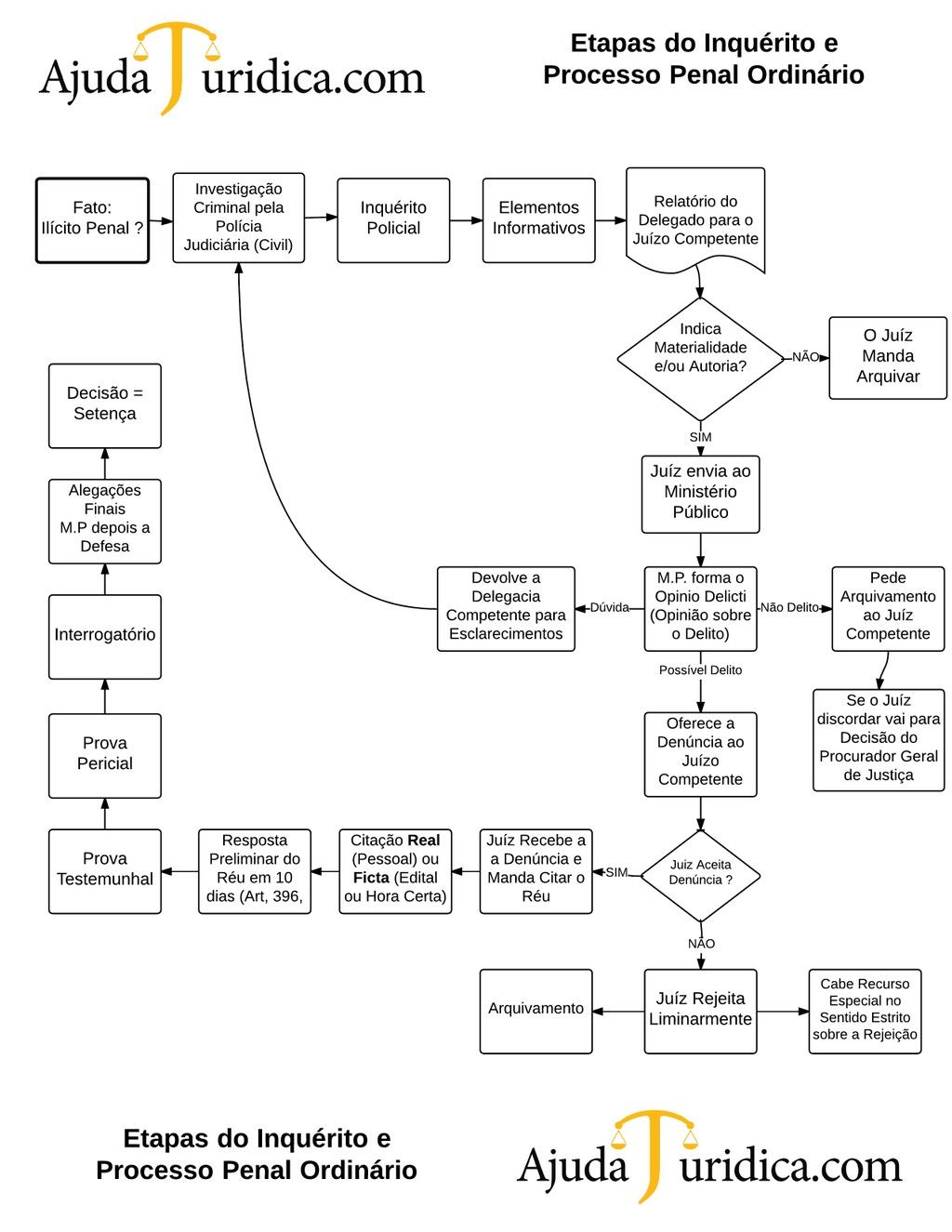 mapa mental policia nacional
