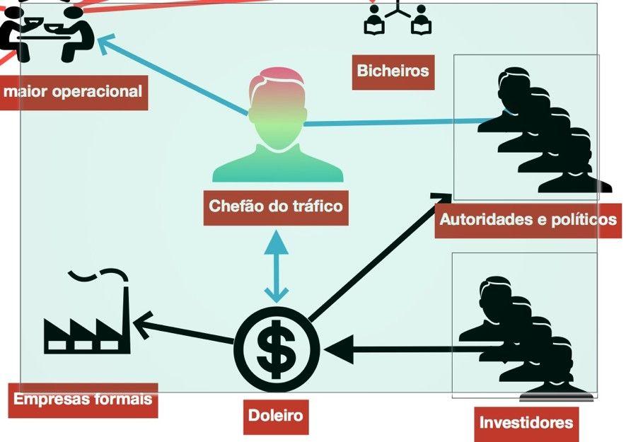 Xadrez do Brasil na era do narcotrfico
