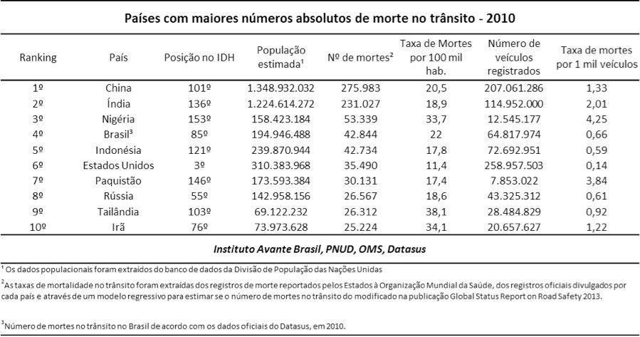 Mortes no trnsito Brasil o 4 do mundo