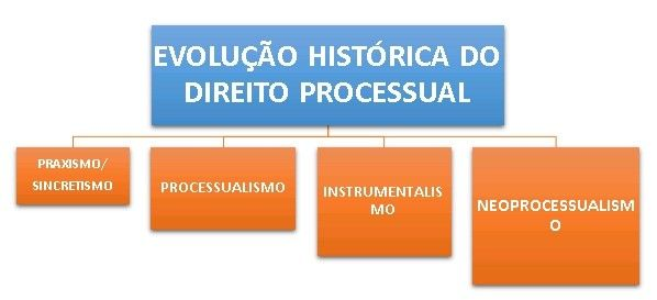 Resumo a teoria geral do processo e o direito processual civil contemporneo