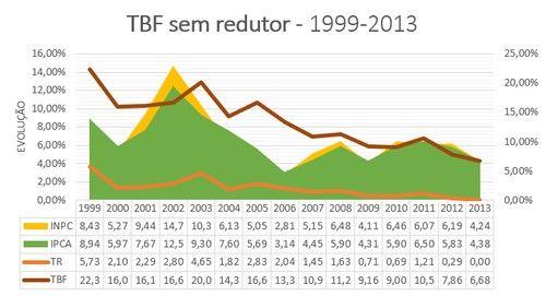 Parte II A nova ao revisional do FGTS para recuperao das perdas e alterao da TR como ndice de correo monetria 1999-2013