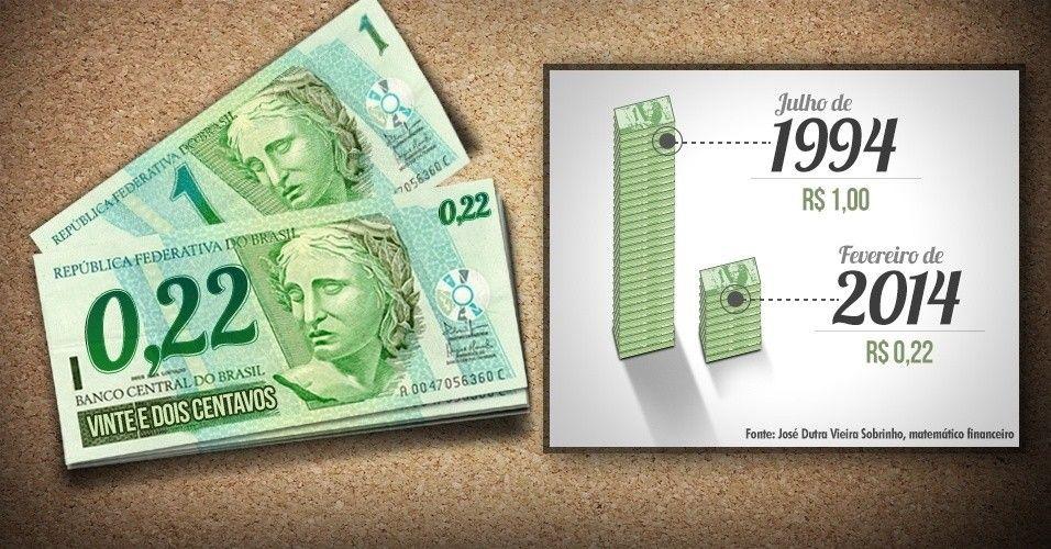 Aps 20 anos real perde poder de compra e nota de R 100 vale s R 2235