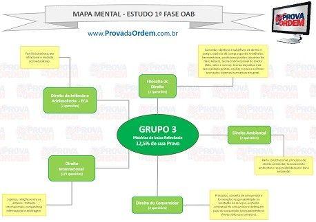 Mapa mental de estudos para 1 Fase da OAB